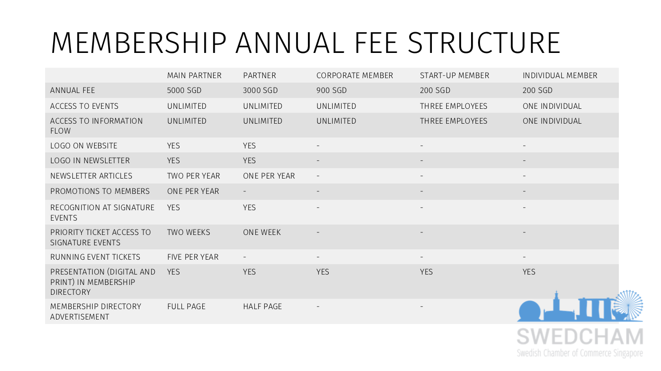Membership Structure